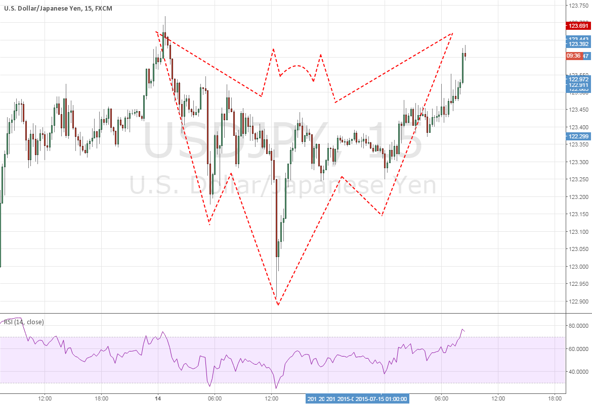 USDJPY: Making a BIG BAT!