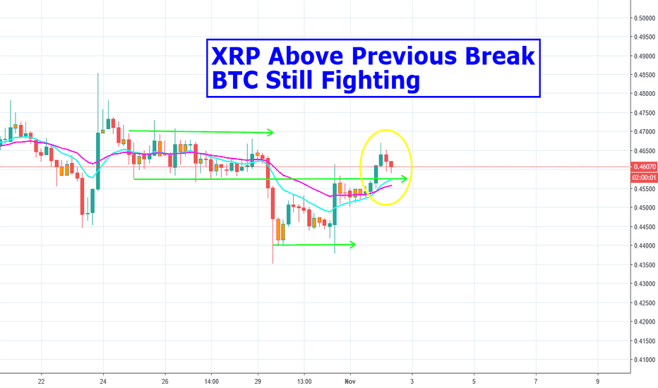 XRPUSD: XRP Above Previous Break Zone, BTC Still Fighting Resistance