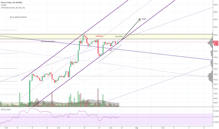 BTCUSD: Bitcoin - Be ready for resistance break