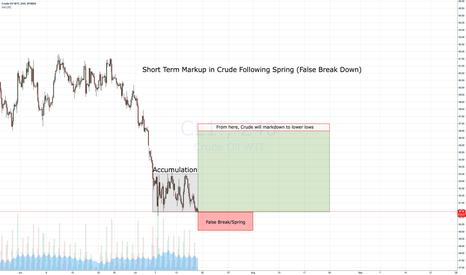 CL1!: Short Term Markup in Crude Following Spring (False Break Down)