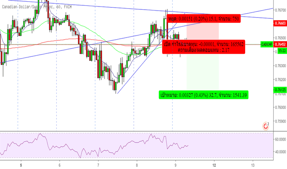 CADCHF: Sell CADCHF
