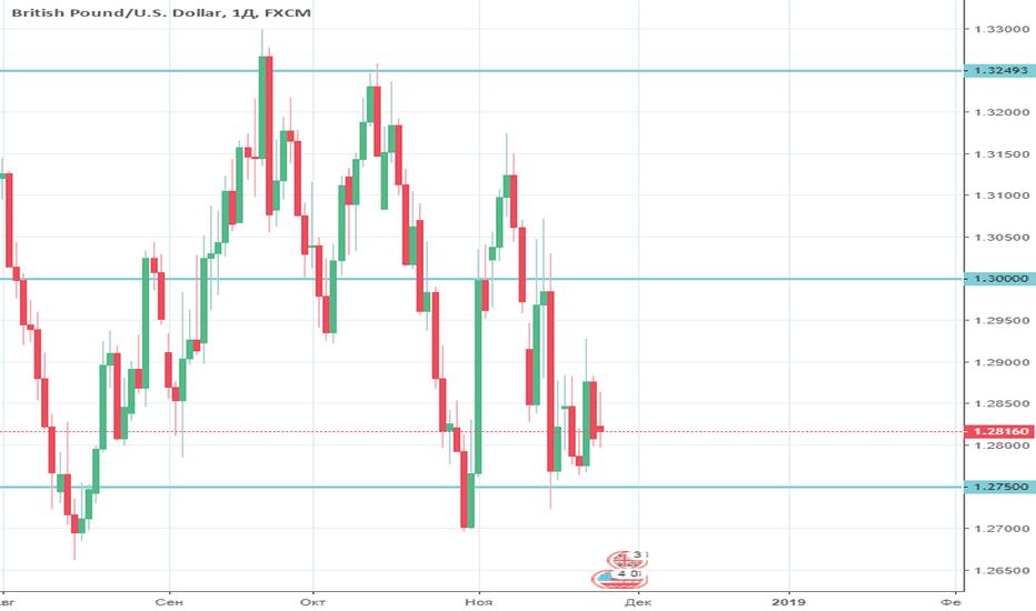 GBPUSD: GBP/USD все еще под давлением