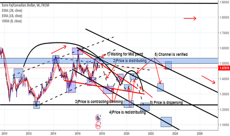EURCAD: EXAMPLE ON HOW PRICE CHANGING BEHABIOUR / EURCAD /1W (CASE ONLY)