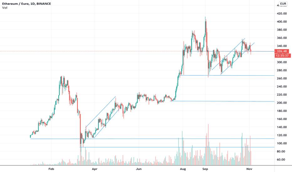 eth euro chart