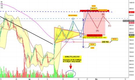 BTCUSD: [BTC-USD] SENTIMENT ON STERIODS! OVERBOUGHT!