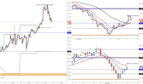 EURJPY: SELL - EURJPY : Tiếp tục đà giảm của EUR