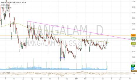 MANGALAM: Mangalam Drugs & O - GO long