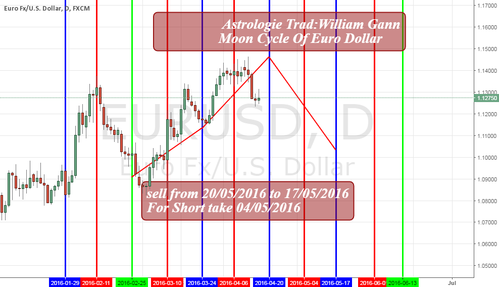 Eur usd Astrologie Trad W.Gann Moon Cycle