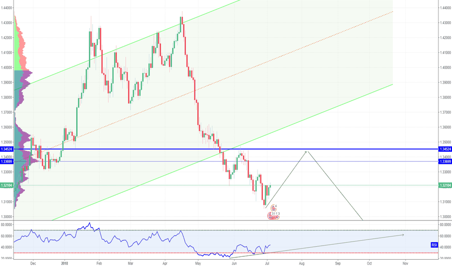 GBPUSD: Wait for the pullback to short Cable