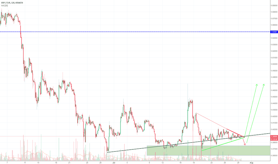 XRPEUR: XRP/EUR Jum up