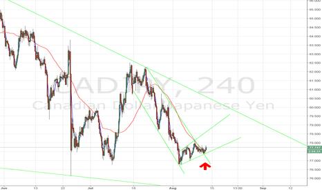 CADJPY: CAD/JPY breakout. Broken trend. Long.