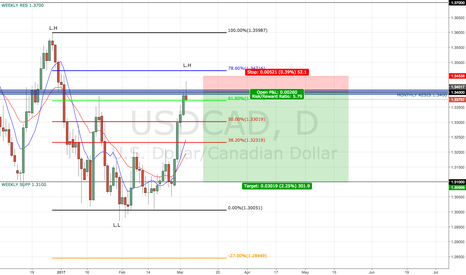 USDCAD: USD WEAKNESS