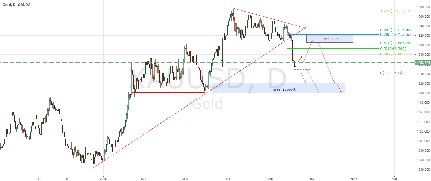 Gold - waiting for retest