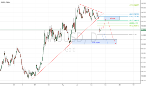 XAUUSD: Gold - waiting for retest