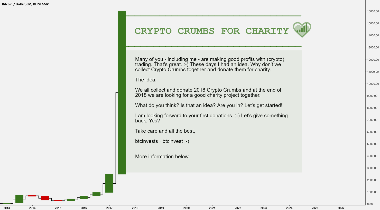 | CRYPTO CRUMBS FOR CHARITY | Are you in?