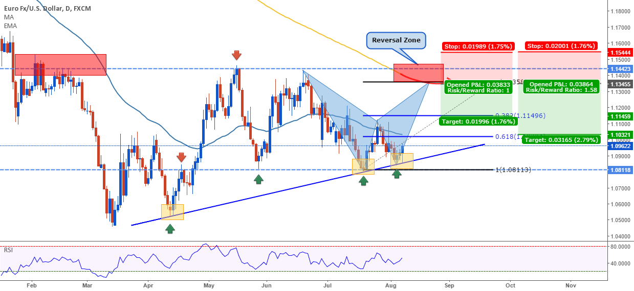 EURUSD: Big harmonic move