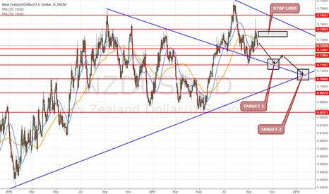 NZDUSD: NZDUSD daily chart 0.7280 short for a swing/long time