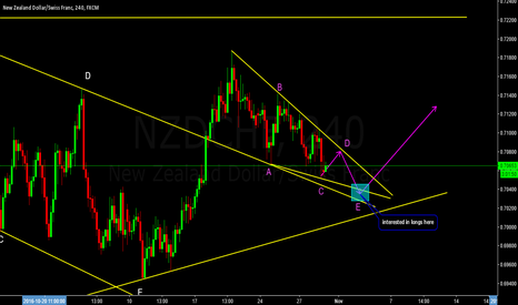 NZDCHF: Long Possibility on NZDCHF