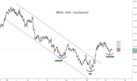 GBPCAD: Early call on a GBP/CAD rise?
