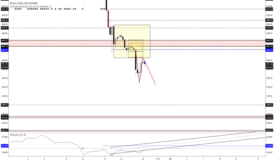 BTCUSD: [MARKET_READER] POINT BITCOIN DU LUNDI
