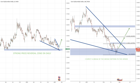 EURAUD: Wedge Pattern and Strong Reversal Zone