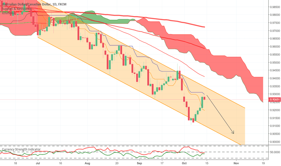 AUDCAD: AUD/CAD downtrend channel