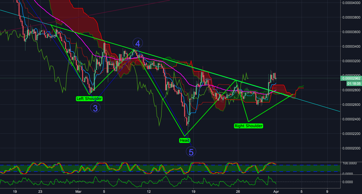 XLM ADVANCED ICHIMOKU CRYPTO TA REVERSE HEAD AND SHOULDERS