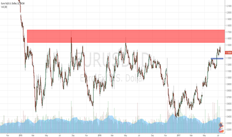 EURUSD: approaching some serious resistance eur usd
