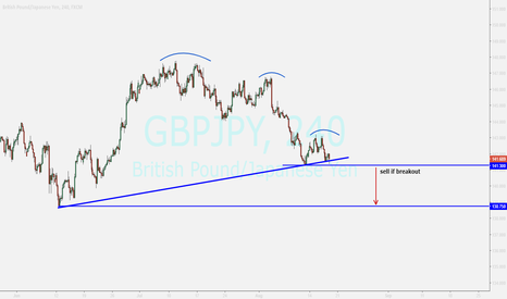 GBPJPY: GBPJPY...watching for sell position