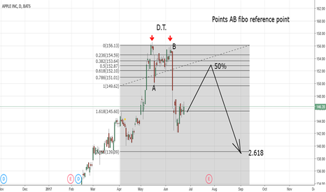 AAPL: APPLE INC. BULLISH BIAS