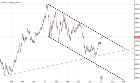 EURUSD: EURUSD long-term bearish channel