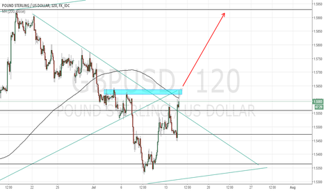 GBPUSD: CABLE LONG?