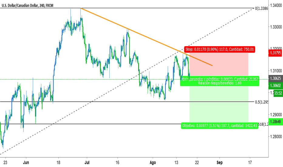 USDCAD: droping, third rejection on trendline