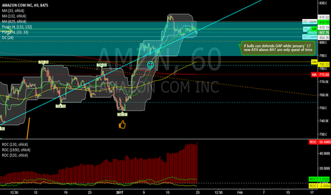 AMZN: AMZN @ 1h @ Can bulls fight back & defend GAP this week?