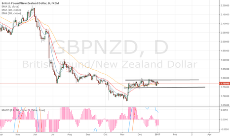 GBPNZD: GBPNZD Neutral