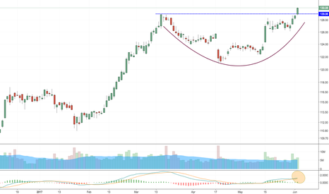 JNJ: This could be massive, go long!