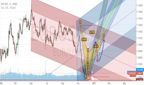 EURUSD: still waiting signal for long position