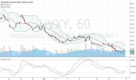 UVXY: UVXY - Buy Opportunity