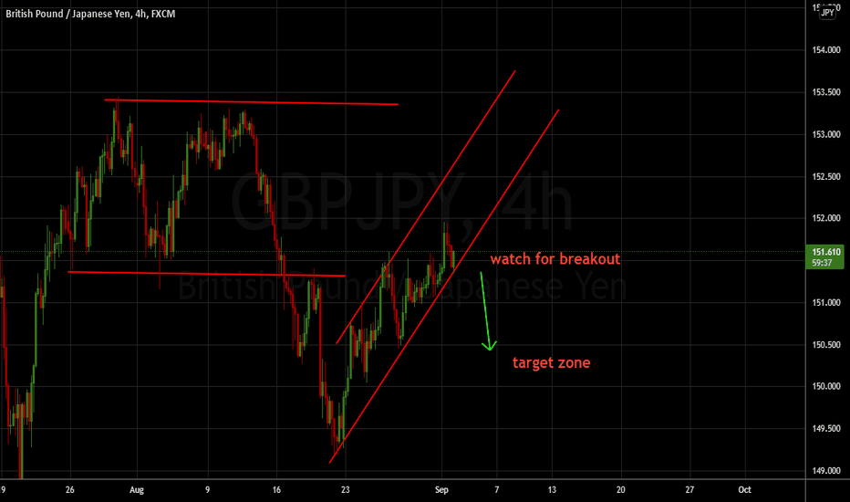 GBPJPY Upcoming Opportunity