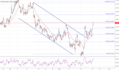 GBPUSD: GBPUSD reaches extended targets
