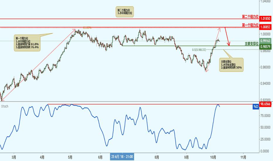USDCHF: USDCHF 美元兑瑞郎(8小时图)-接近阻力位,下跌!