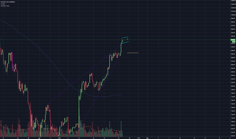 BTCUSD: No Correction in sight - Bulls aint playing!