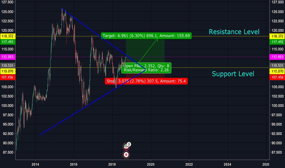USDJPY: USDJPY Ascending Triangle Breakout Imminent
