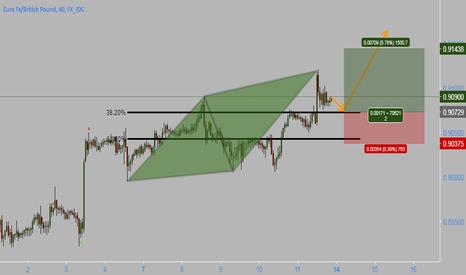 EURGBP: EURGBP 12.08.17 Trading idea BUY