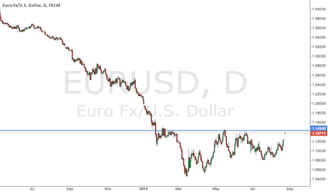 EURUSD: Major Resistance Zone! EUR/USD