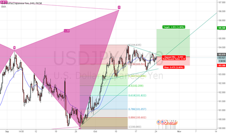 USDJPY: BUY USDJPY (NOT SURE)