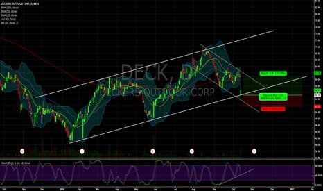 DECK: $DECK