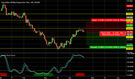 "CADJPY: Selling CADJPY midterm - with ""Stochastic Real Deal indicator"""