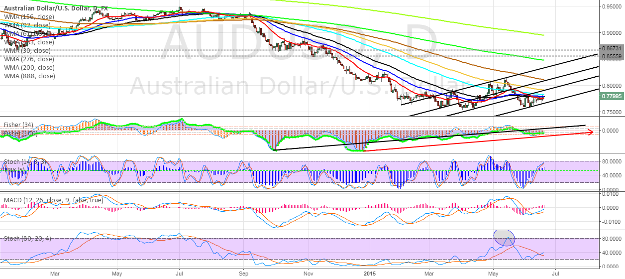 AUDUSD Impulse was made by Yellen )
