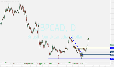 GBPCAD: gbpcad...buy opportunity